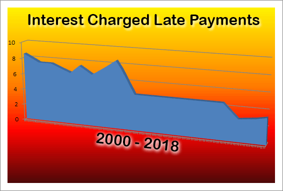 Tax Return late payments graph, showing interest HMRC have charged over the last couple of decades.